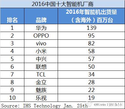 Топ-10 китайских разработчиков телефонов следующего года поколичеству отгрузок