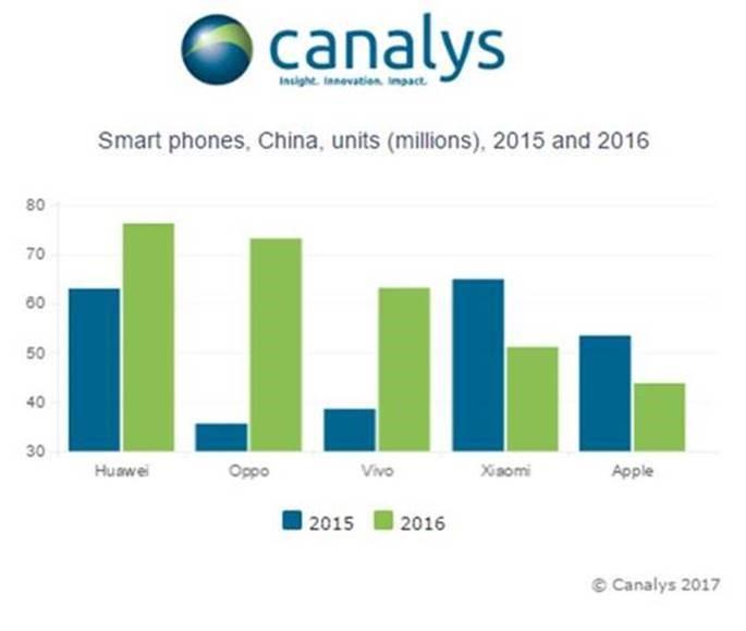 На рынке КНР Huawei обошла американскую компанию Apple