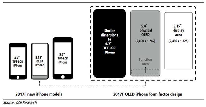5,8-дюймовый iPhone 2017 года получит экран сразрешением 2K