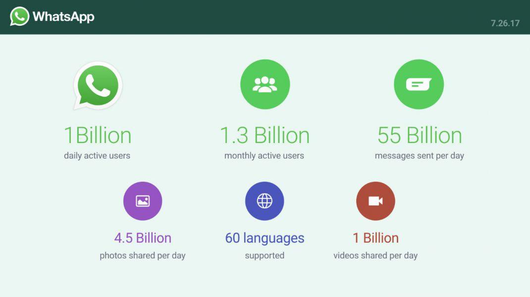 Ежедневно WhatsApp пользуется 1 млрд пользователей