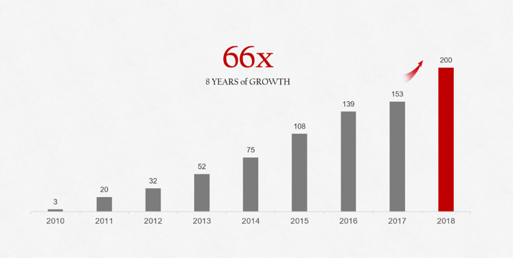 Рост продаж мобильных устройств HUAWEI с 2010 по 2018 год (в миллионах штук)
